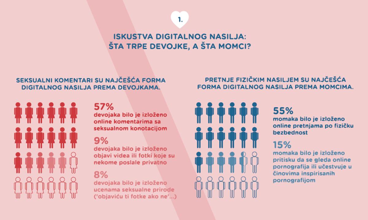 Digitalno nasilje više plaši devojke od momaka
