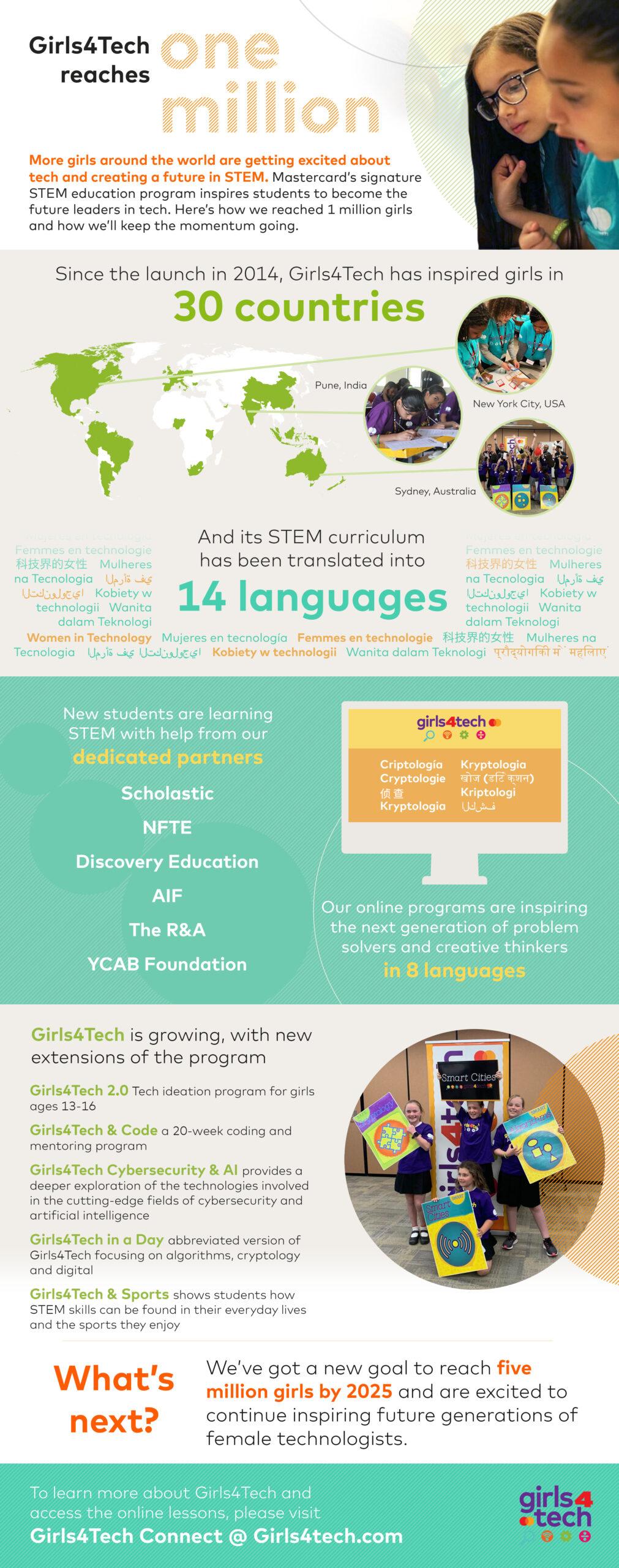 Istorijski trenutak: Girls4Tech™ okuplja milion devojčica u 30 zemalja